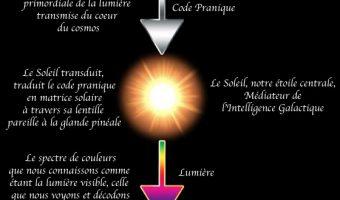 Le Rayonnement Stellaire, Le Template - dessin Achemyst Mystique